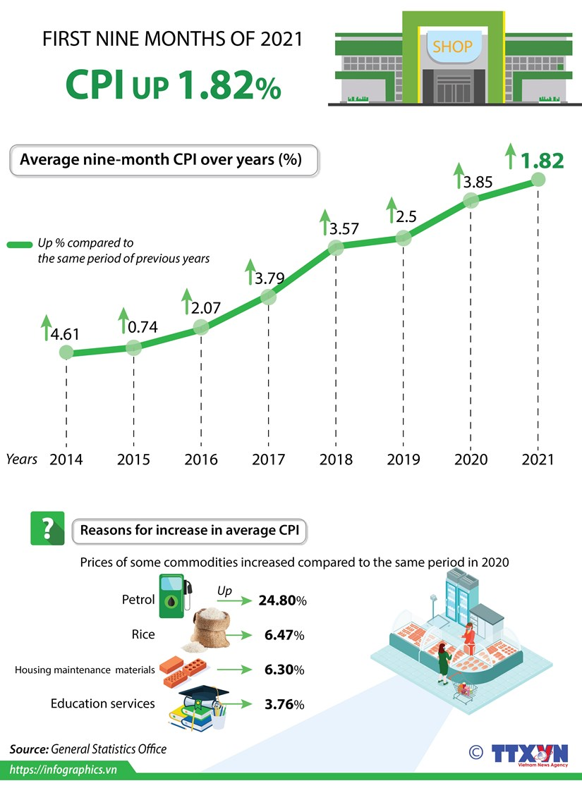 CPI up 1.82% in first nine months of 2021 hinh anh 1