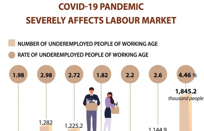 COVID-19 severely affects labour market